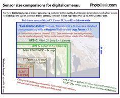 Sensor Size Comparison Camera Sensor Size Full Frame Sensor Best Digital Camera