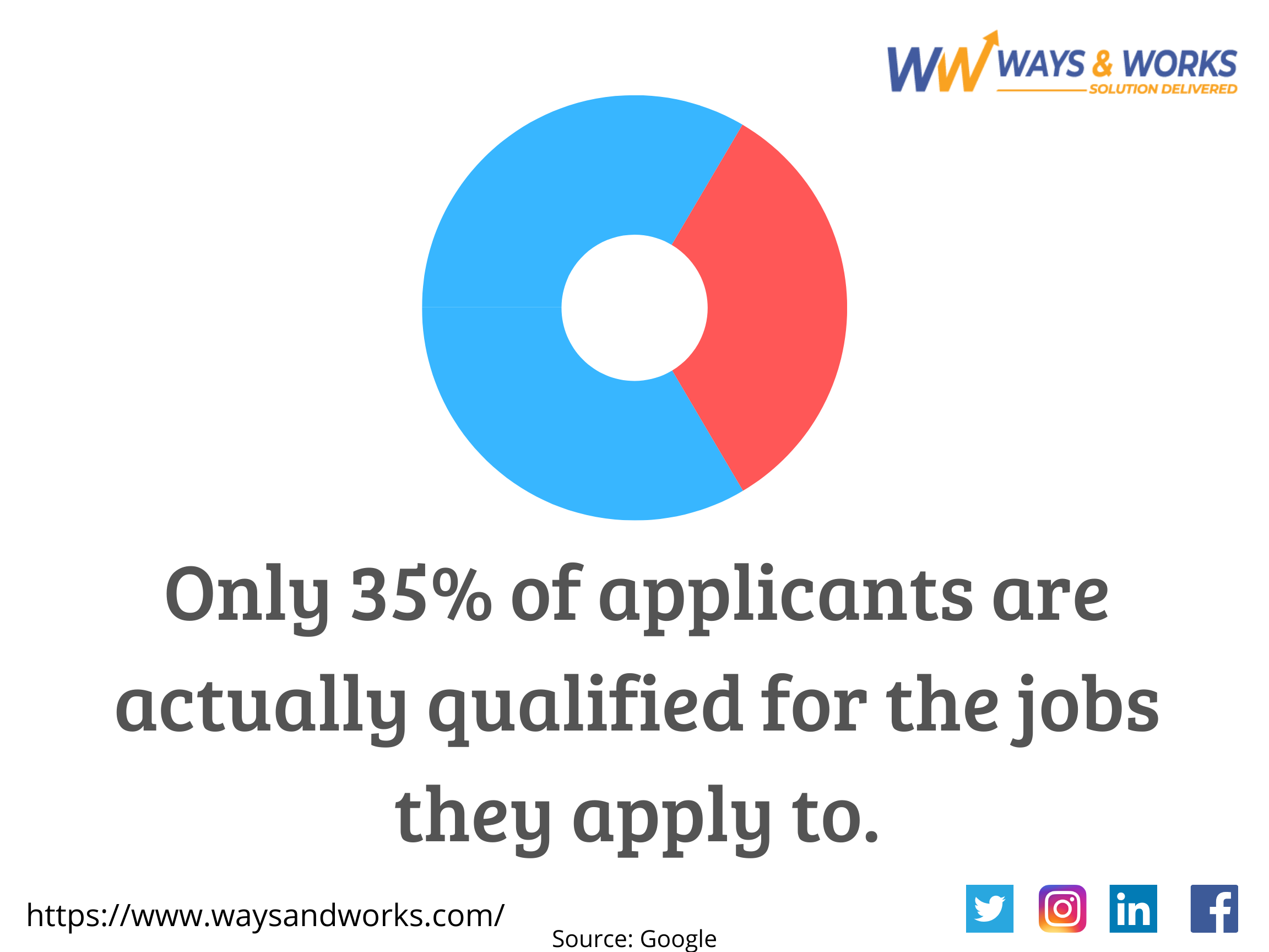 Recruitment Facts! in 2020 How to apply, Fun facts