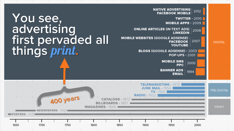 What Is The Timeline For The Evolution Of Advertising