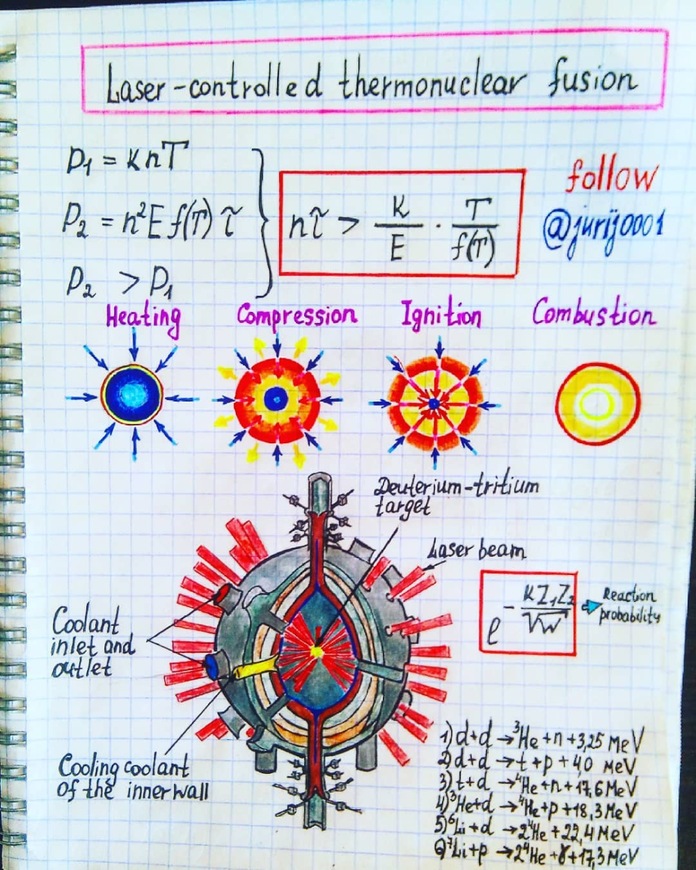 Laser Controlled Thermonuclear Fusion Illustration By Physics