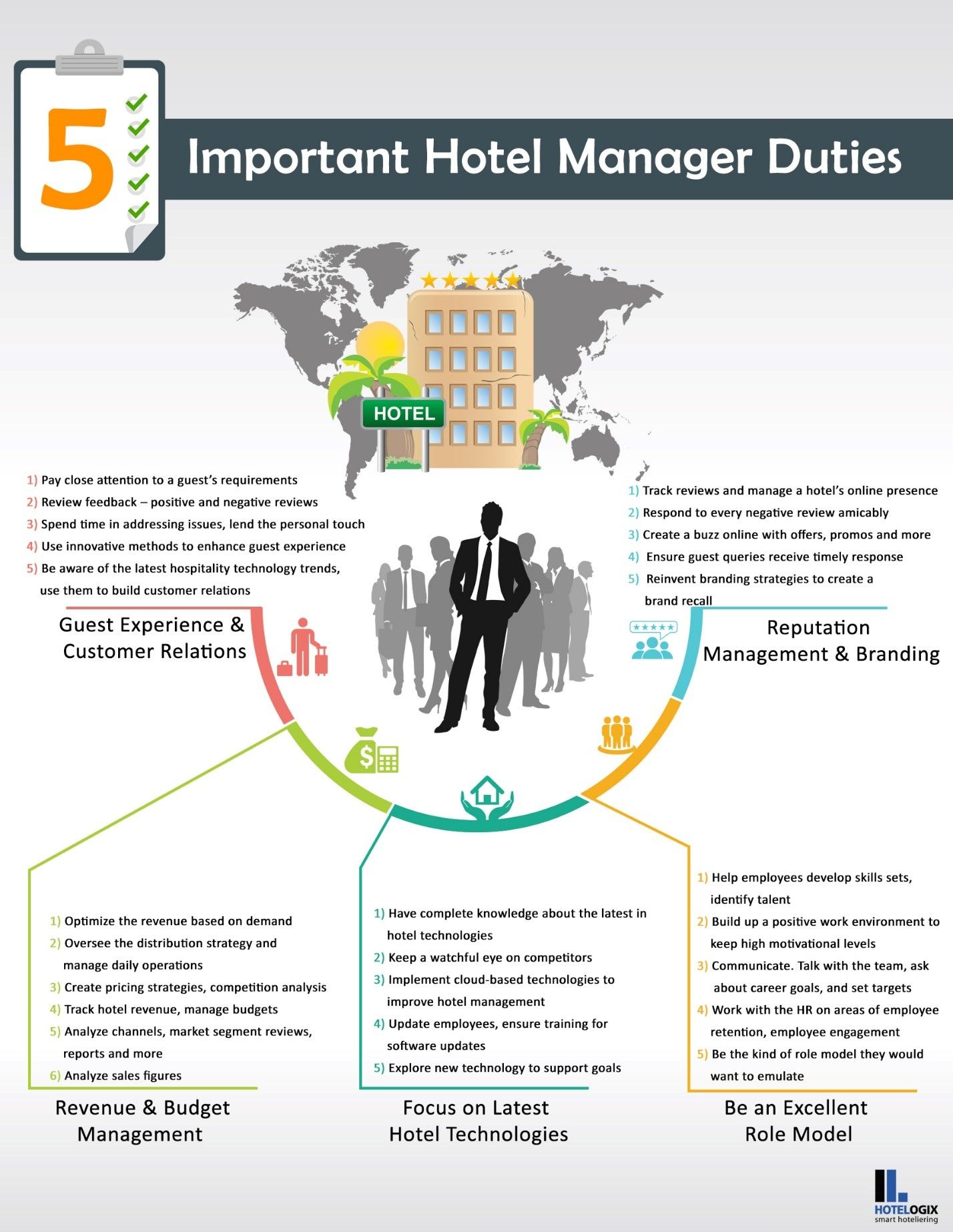 Infographic Top Five Core Duties A Hotel Manager Should Focus On Ehotelier Hotel Management Hotel Management Hospitality Hotel Operations Manager