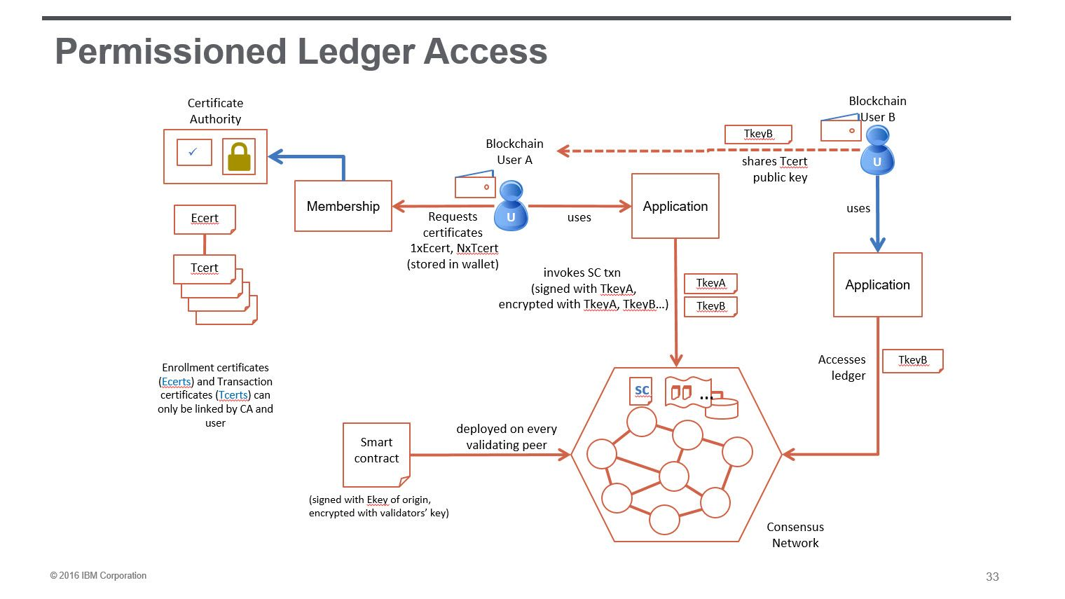 Blockchain technology investment partners