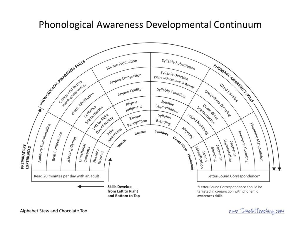 worksheet Phonological Awareness Worksheets phonological awareness developmental stages literacy for little stages