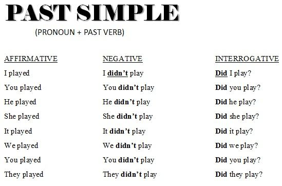 time past simple simple past tense english vocabulary words vocabulary words