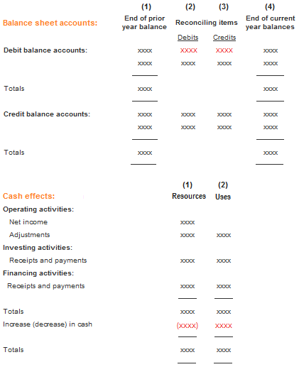 cash flow statement hello folks if you are searching for templates now your search is ov template comparison of financial statements two years