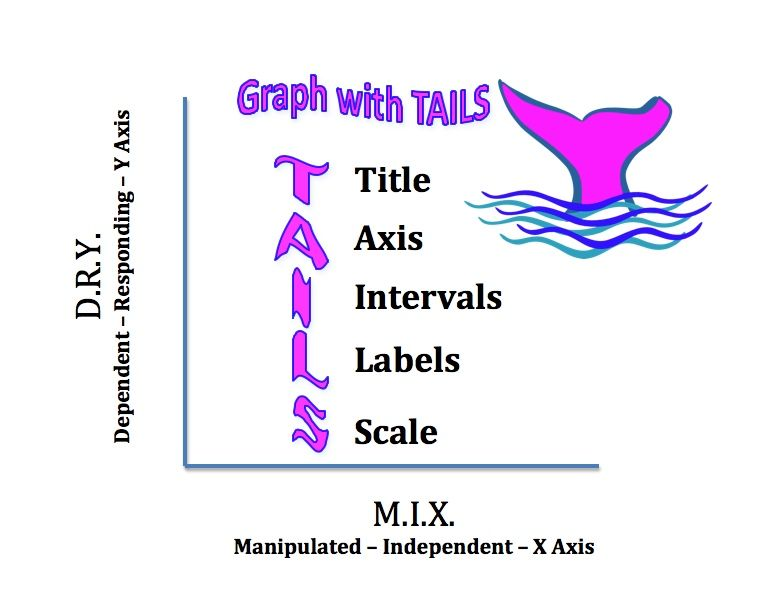Tails Mnemonic Device For Graphing Scientific Method Pinterest