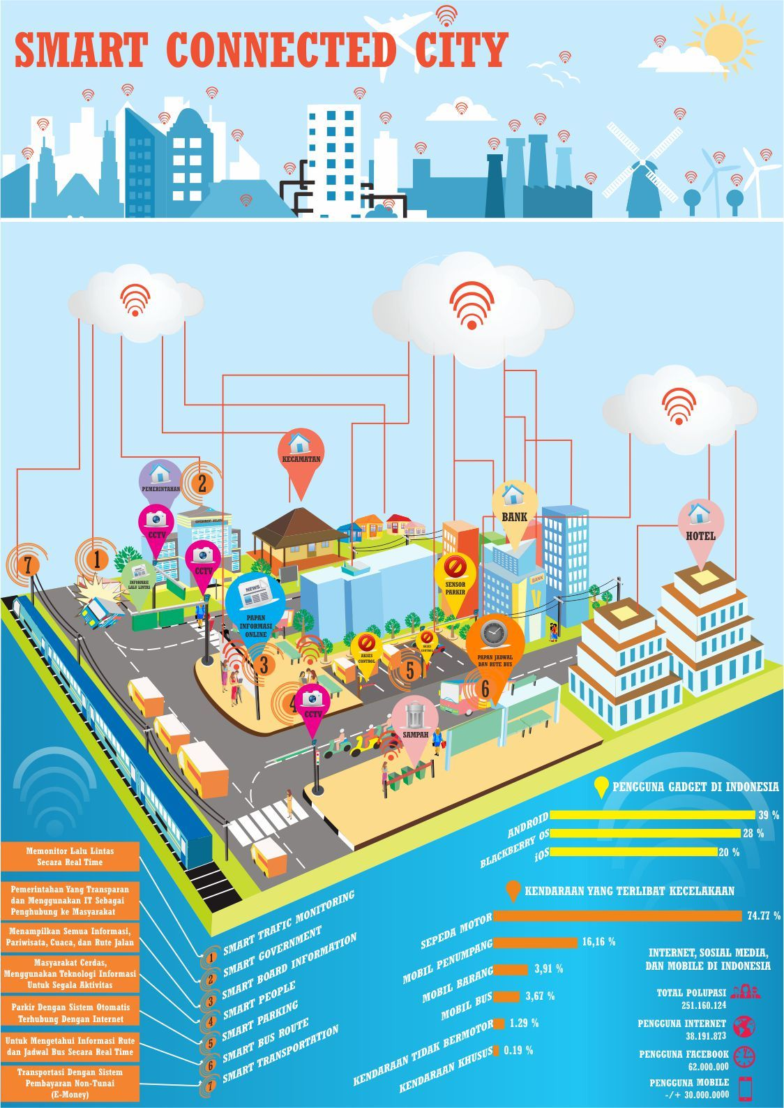 Internet Of Things Living In Smartcities Infographic Smart City Eco City Iot