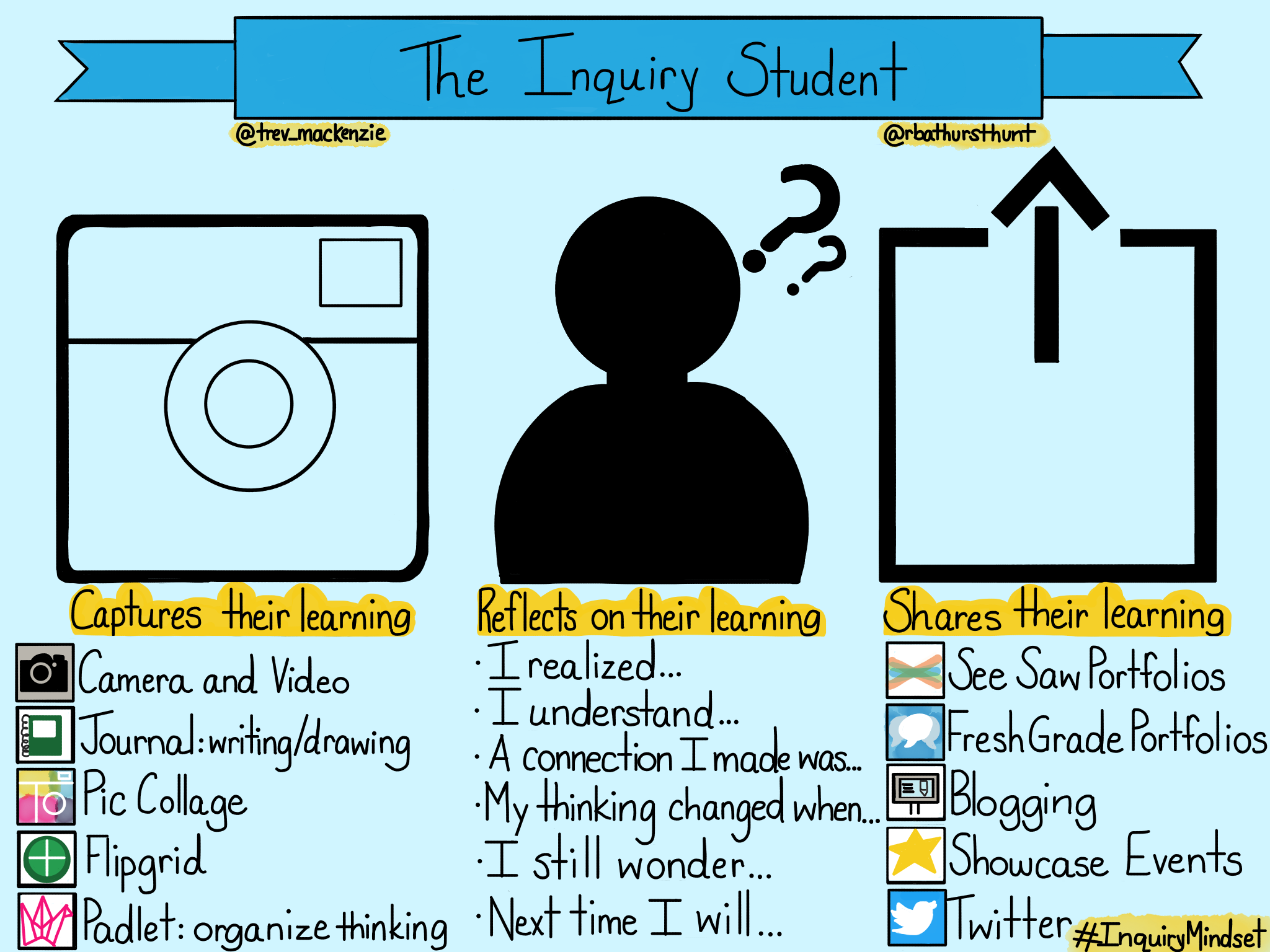 Four Inquiry Qualities At The Heart Of Student Centered