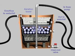 Home Made Biofilter Ponds Backyard Aquaponics Aquaponics System