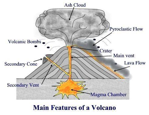 Hawaii S Kilauea Volcano Is Active Again Volcano Volcano Projects Science Projects