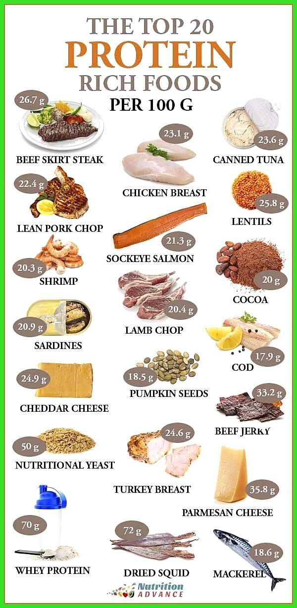The Top 20 Highest Protein Foods Per 100 Grams #Fitness food diy #Fitness food vegan #Foods #Grams #...