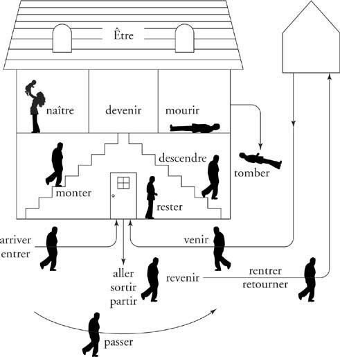 la maison d\'être | Education de base (apprendre le français ...