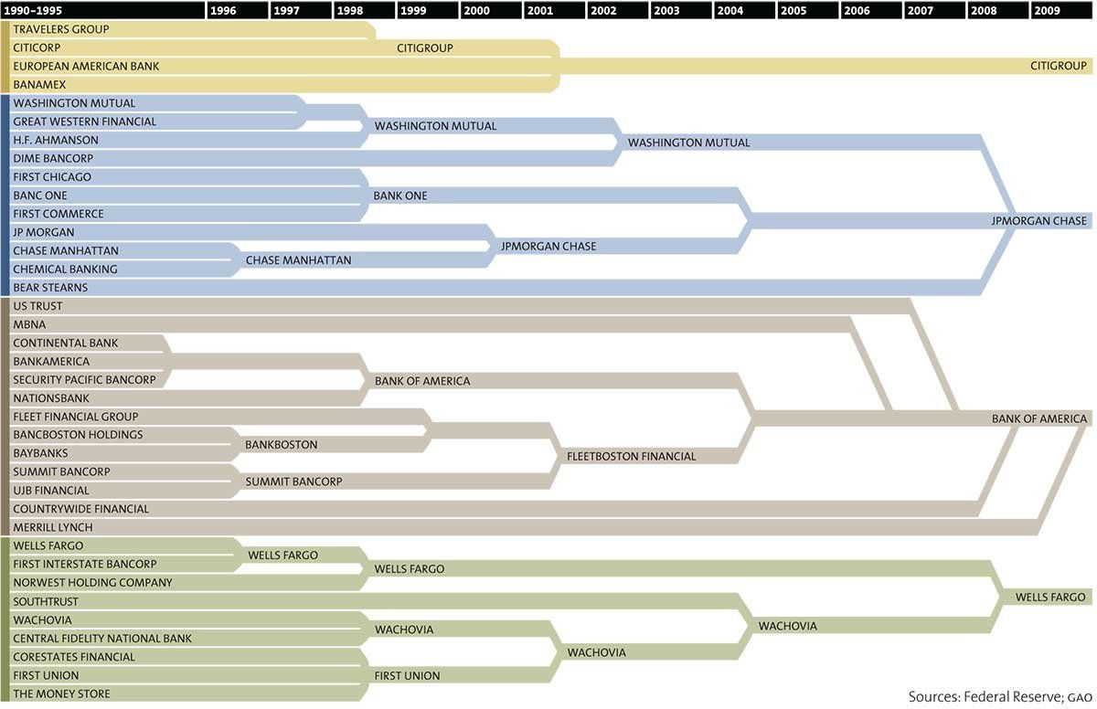 Will we ever see another big bank merger? Financial
