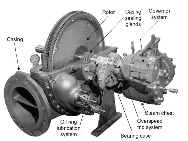 Image Result For Turbine Governor Woodward TG Actuator