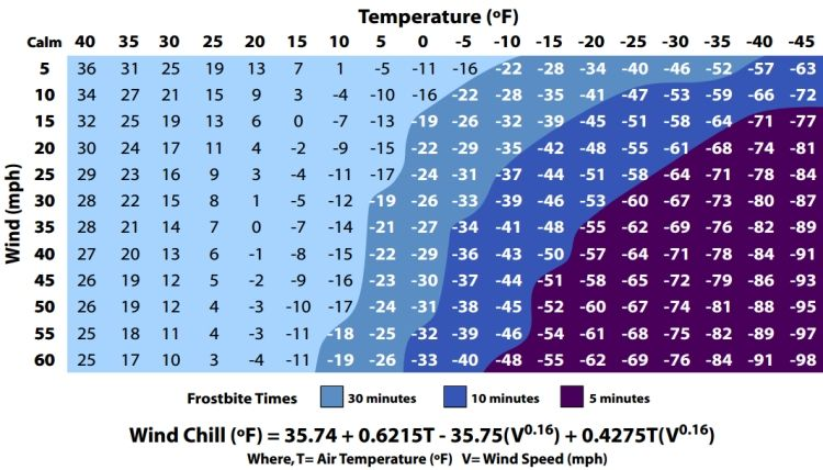 The Wind Chill Chart Wind Chill Chart Temperature Chart