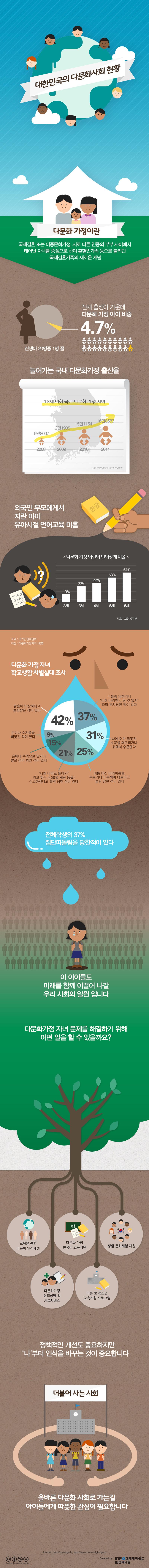 대한민국 다문화사회 현황  출처 : www.infographicworks.com