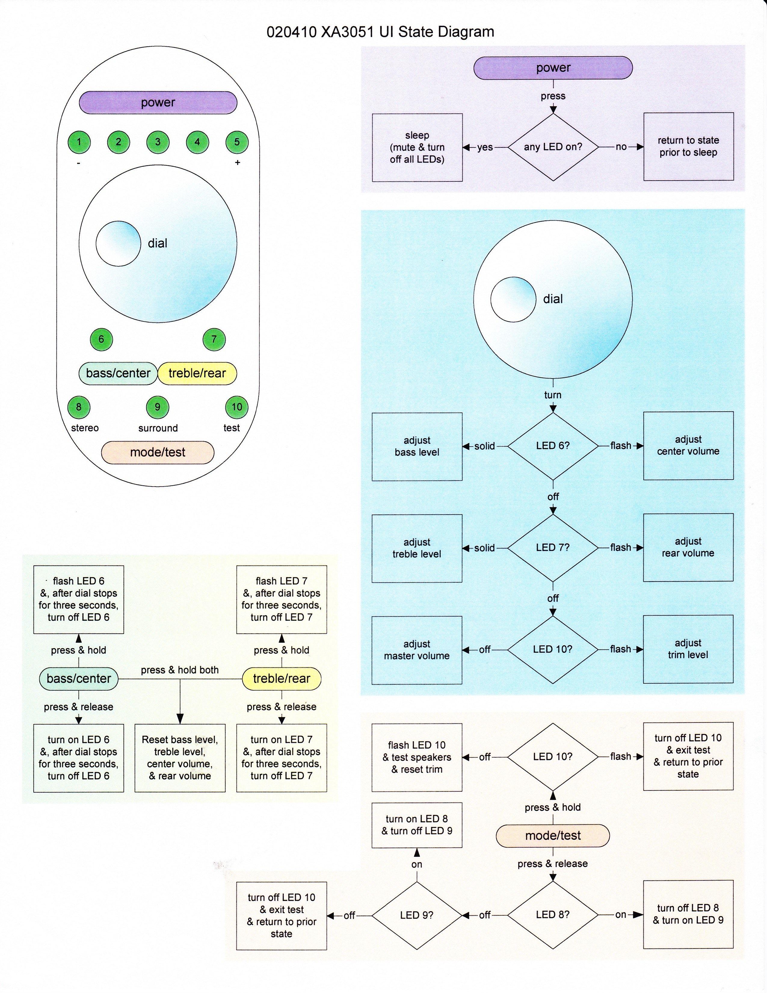 medium resolution of altec lansing xa3051 remote control state diagram