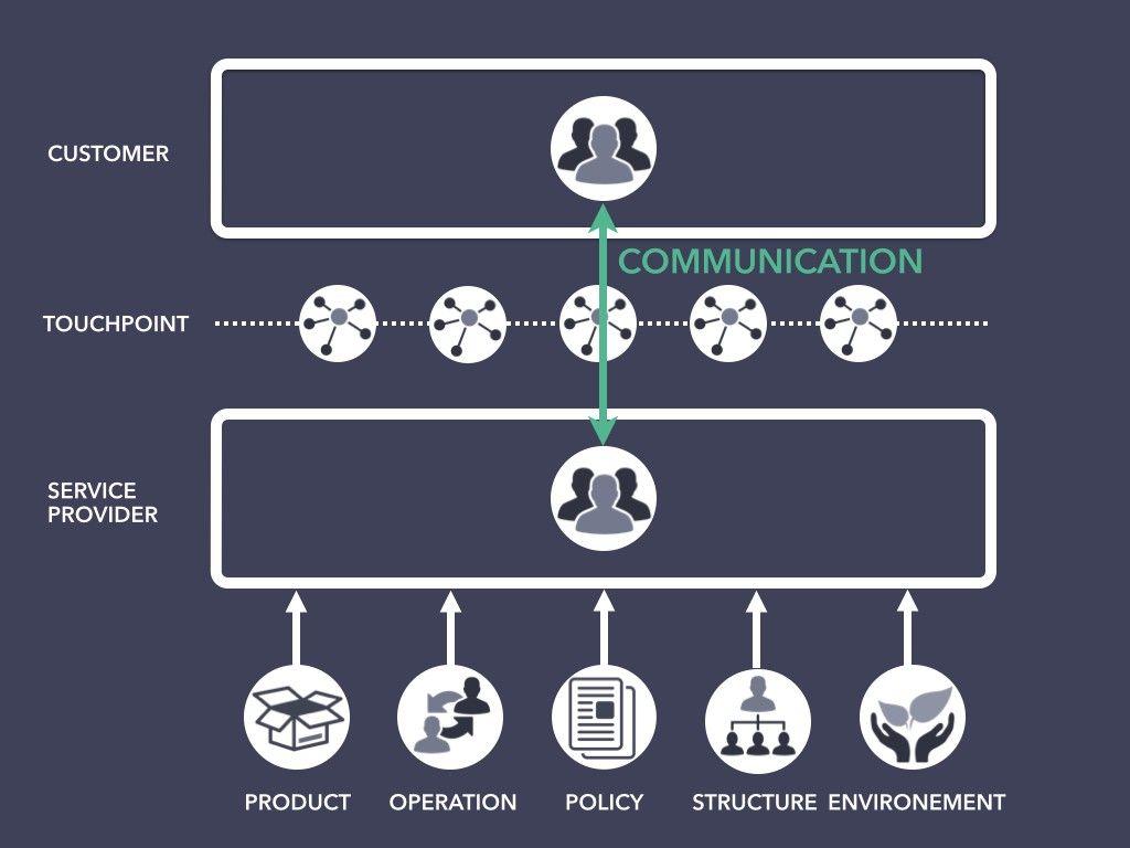 Service Design Vs Business Design