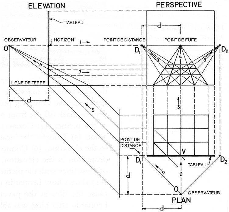 Perspective Frontale. Méthode De Construction Selon Leon Battista Alberti.