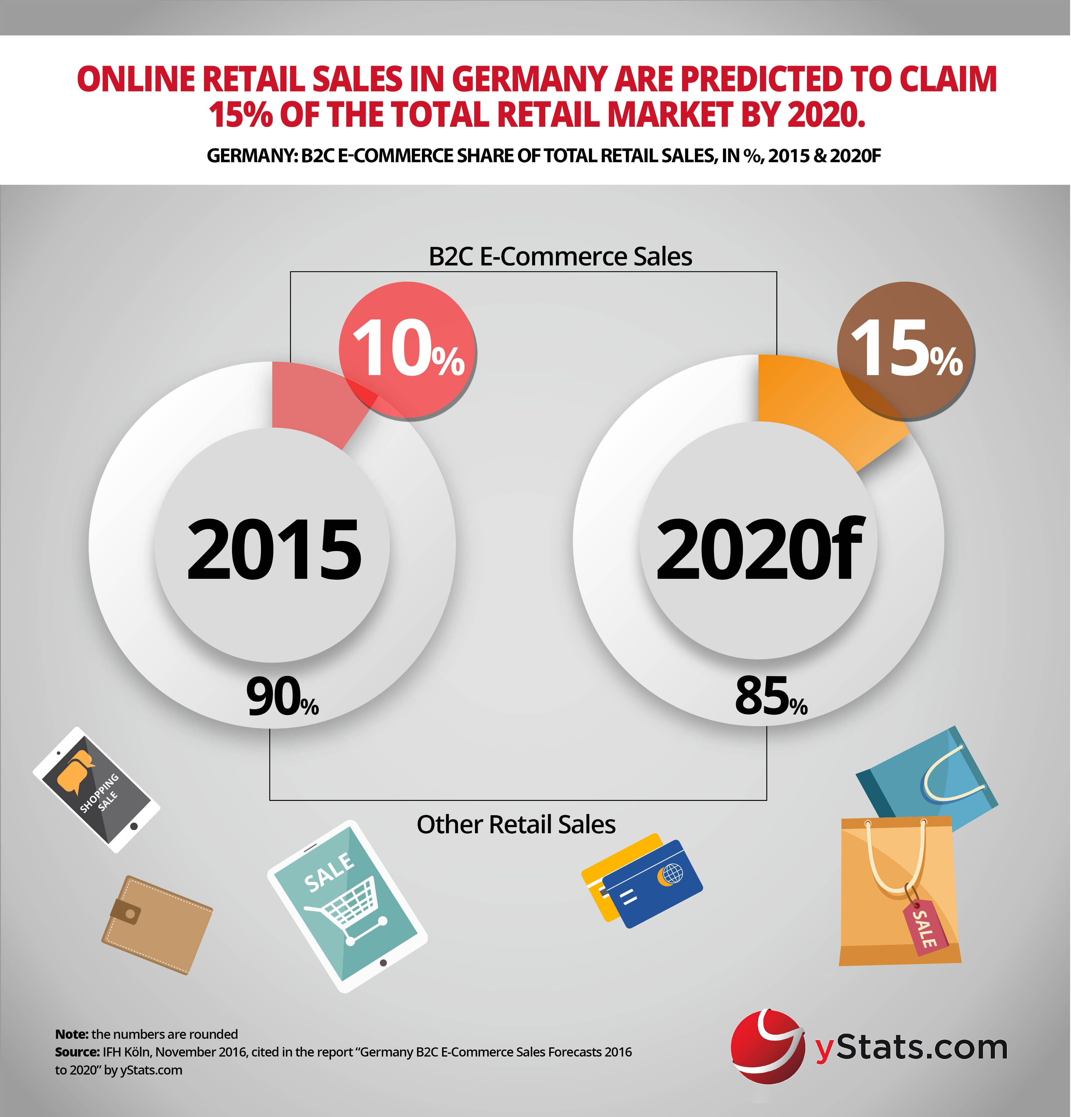 Infographic Germany BC ECommerce Sales Forecasts  To