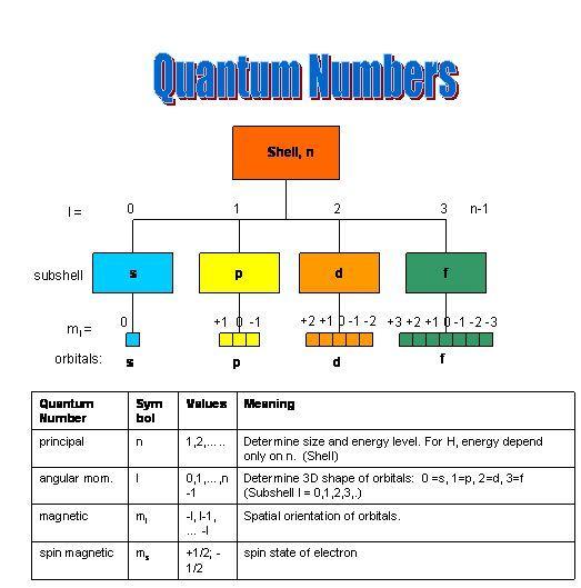 Chemistry Quantum Numbers | Teaching Chemistry | Pinterest | Chemie ...
