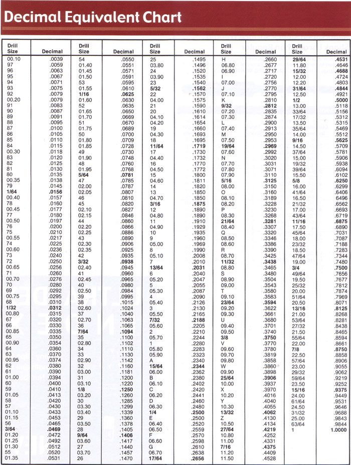 drill bit sizes chart standard chart drill size jet size standard metric jet values xjbikes