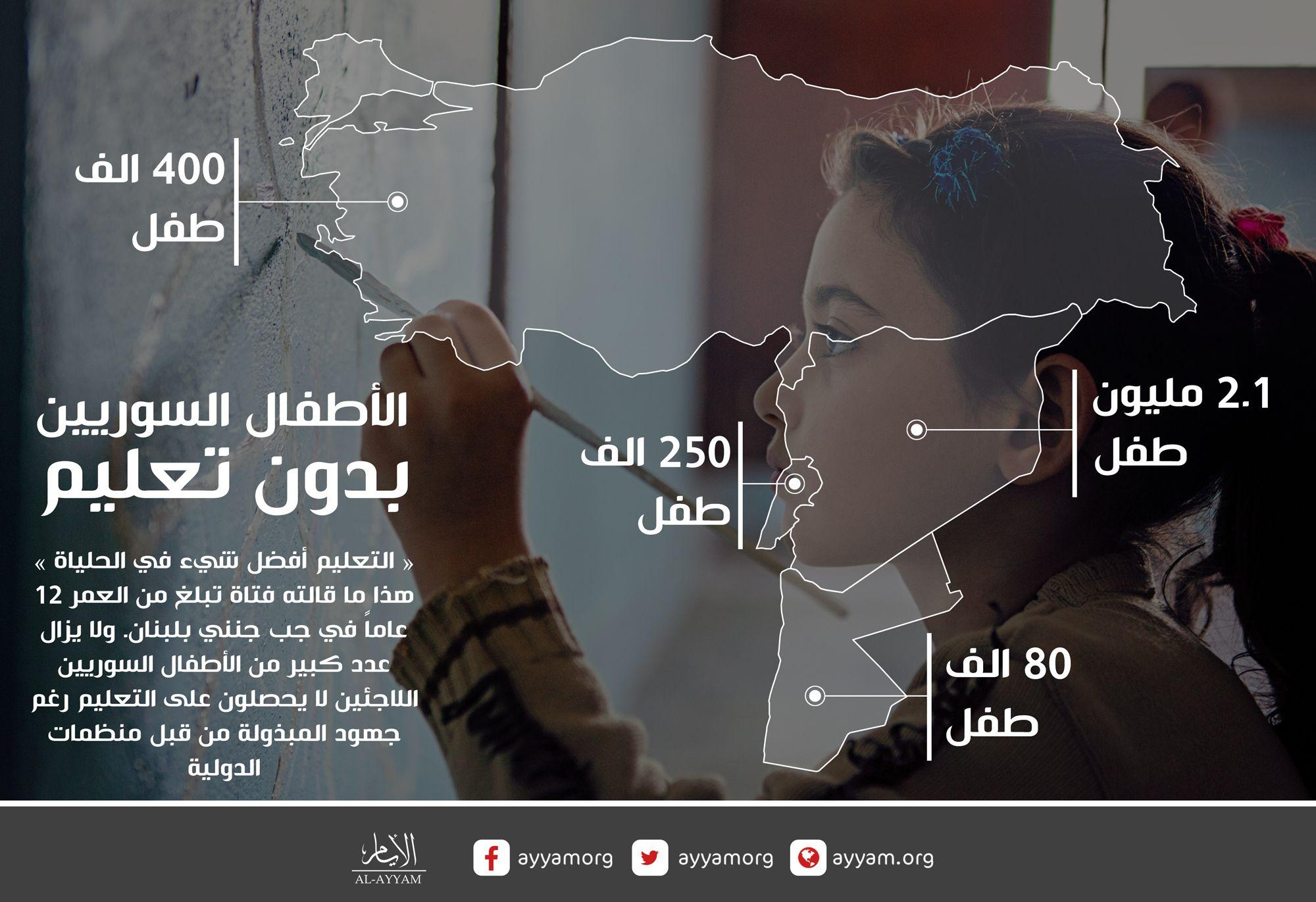 أطفال سوريا بدون تعليم أعداد كبيرة من الأطفال السوريين محرومون من التعليم داخل سورية وفي دول
