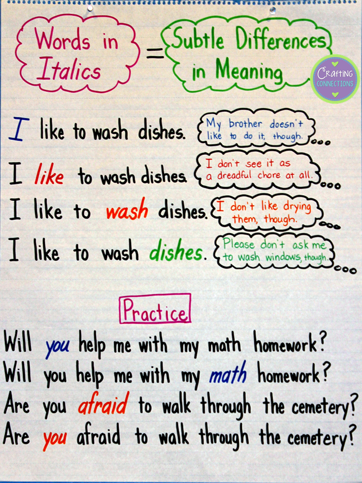 Italics Anchor Chart: Improving Reading Fluency | Anchor ...