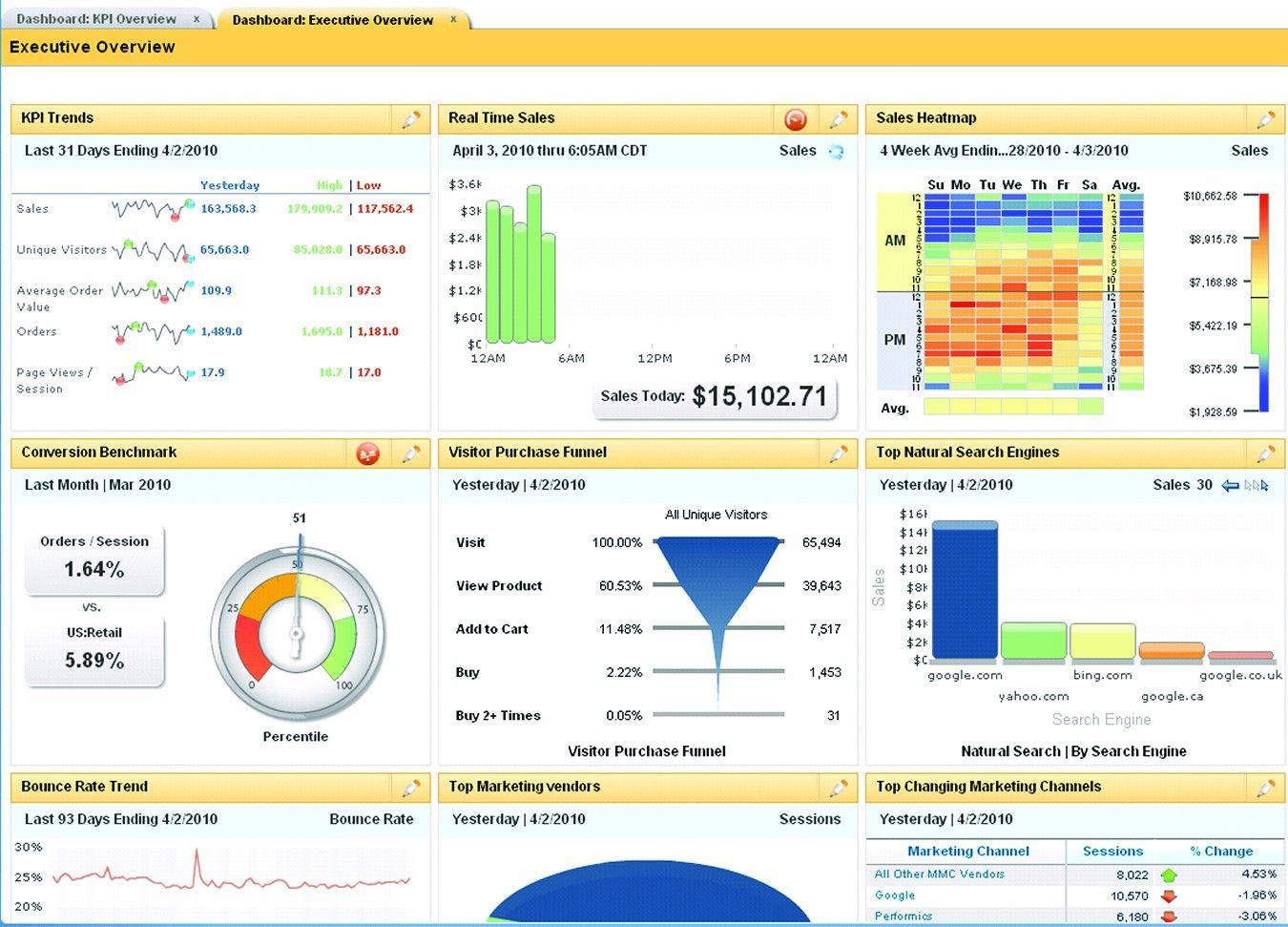 Formerly Coremetrics Web Analytics - IBM Digital Analytics ...