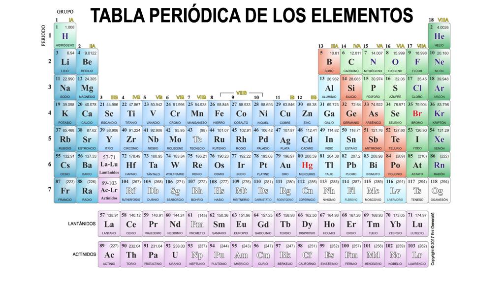 tabla periodica hd tabla periodica completa tabla periodica para imprimir tabla periodica con nombres tabla periodica de los elementos tabla periodica
