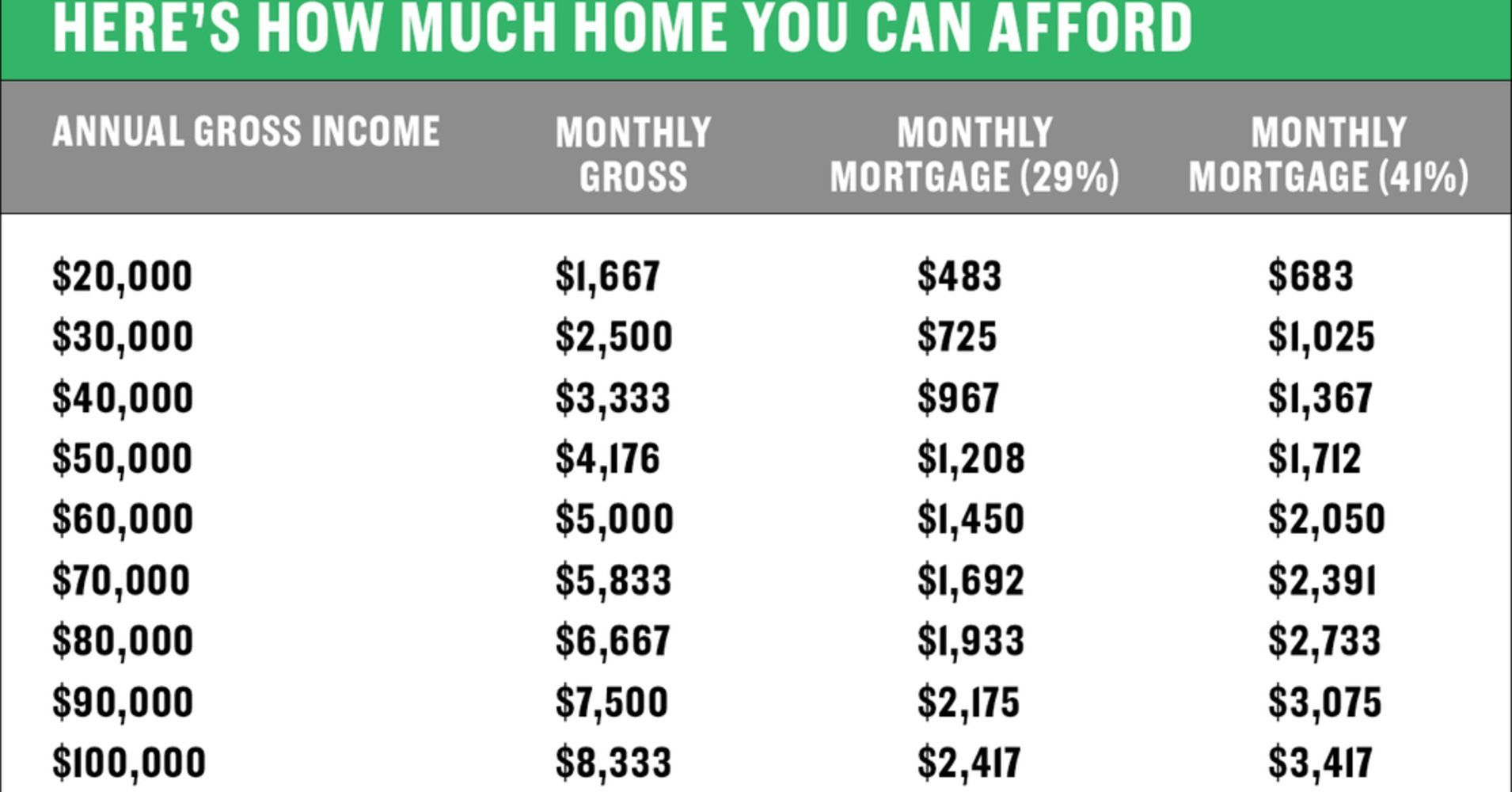Here S How To Figure Out How Much Home You Can Afford