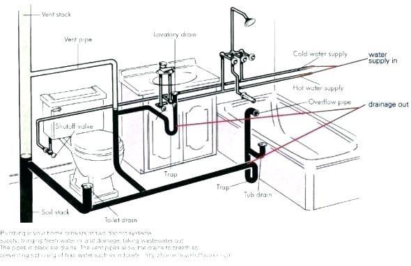 Plumbing A Toilet Drain Diagram New Plumbing Vents Pinterest
