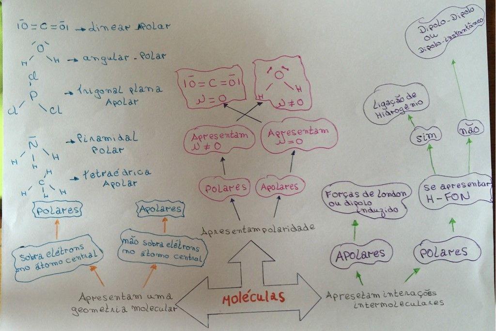 mapa-quimica-lilian-moleculas