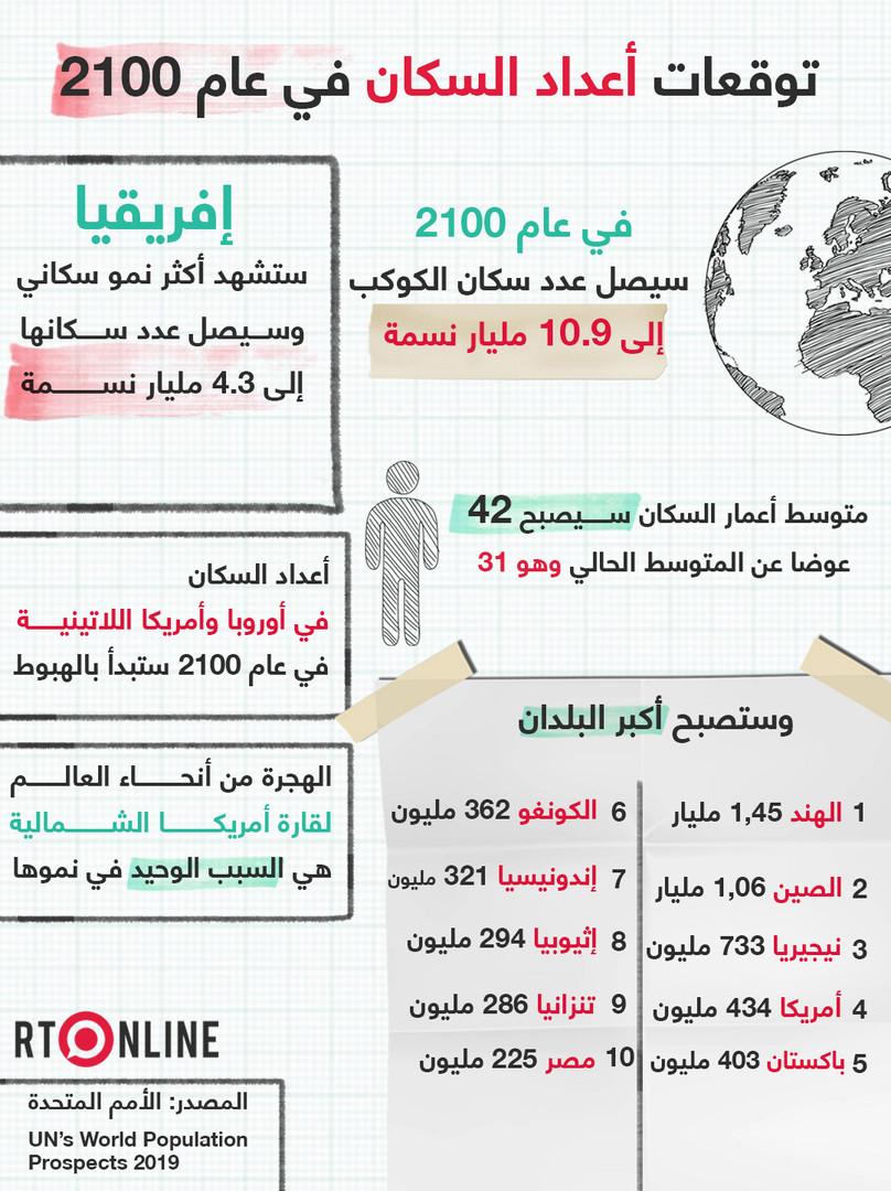 مصر بين أكبر 10 دول في عدد السكان عام 2100 Rt Arabic Bullet Journal 10 Things