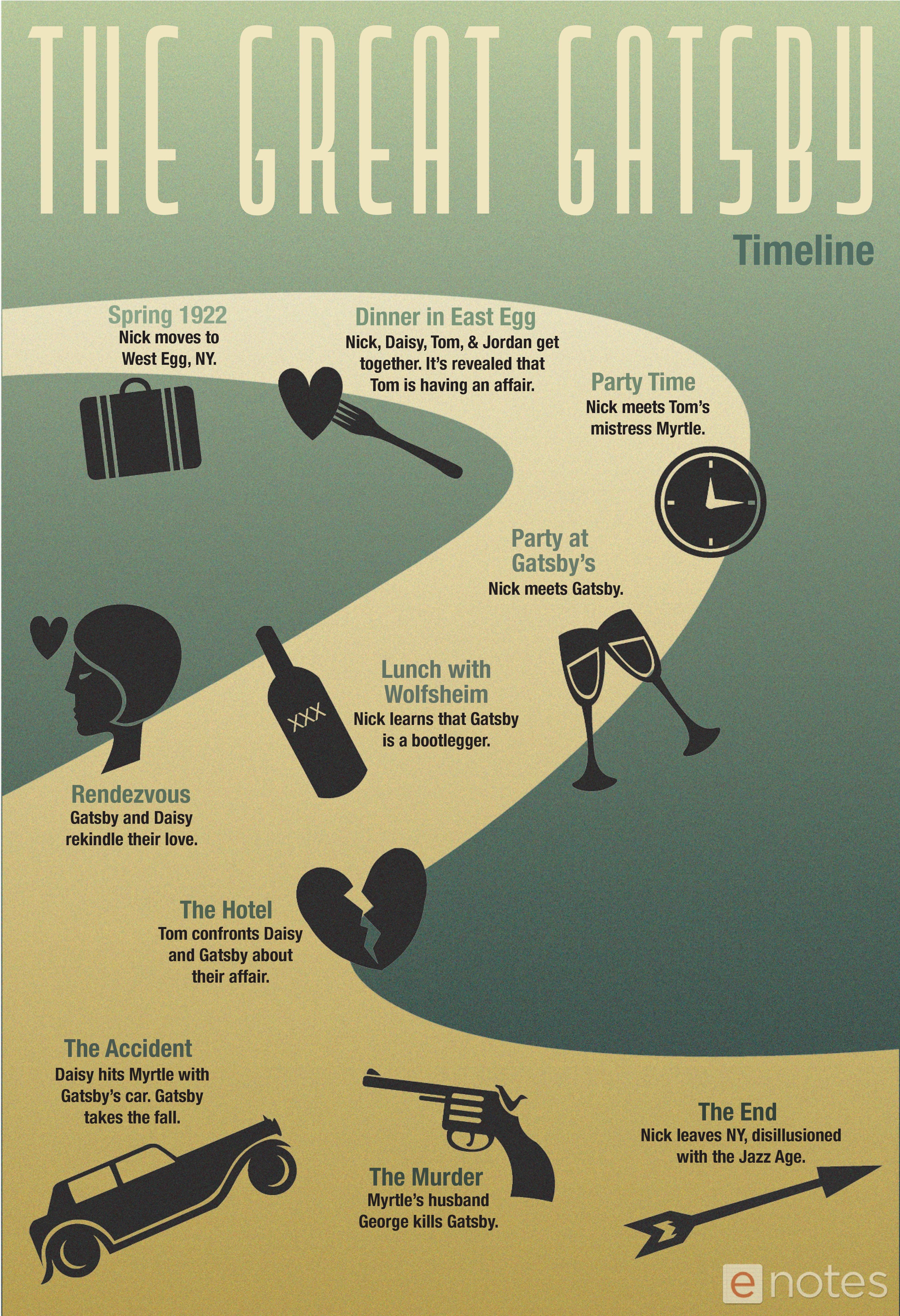 Download This Enotes Original Timeline Infographic Of The