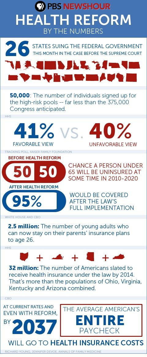 Health Care Reform By The Numbers Health Care Reform Health