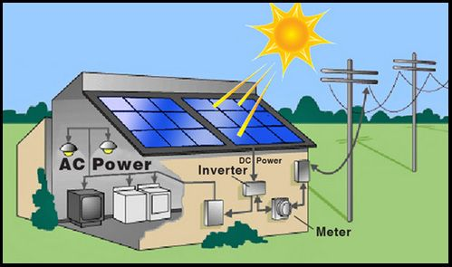 grid-tied-solar-system-diagram | esd | pinterest | solar system, Wiring diagram