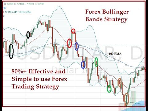 Forex Bollinger Bands Strategy Forex Strategy Based On Bollinger