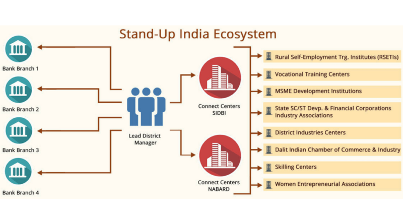 Is Stand Up India Campaign a Master Move by PM? Read