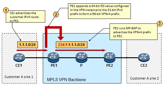 6570af717feed9531ead9bc1613befc3 - Mpls Vpn Configuration Step By Step