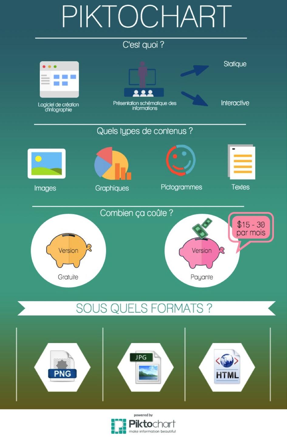 Piktochart Est Un Logiciel En Ligne De Creation D Infographies Une