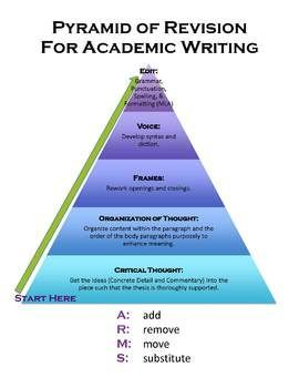 pyramid of revision for academic writing poster handout teach  pyramid of revision for academic writing poster handout