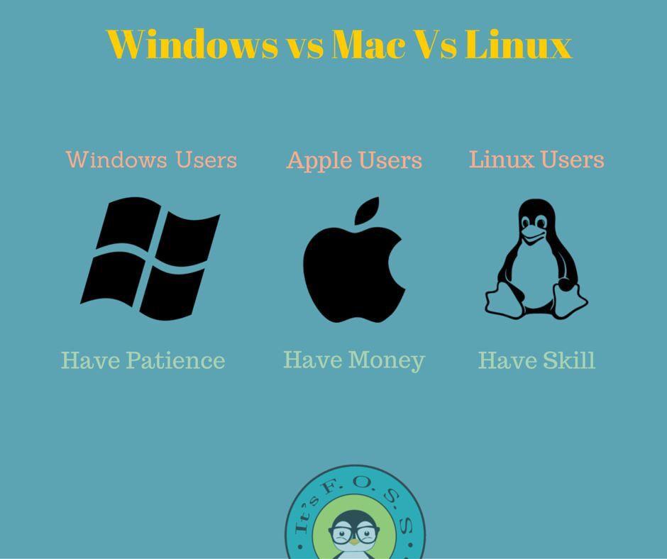 Windows Vs Mac Vs Linux Computer Humor Geeky Humor Geek Humor