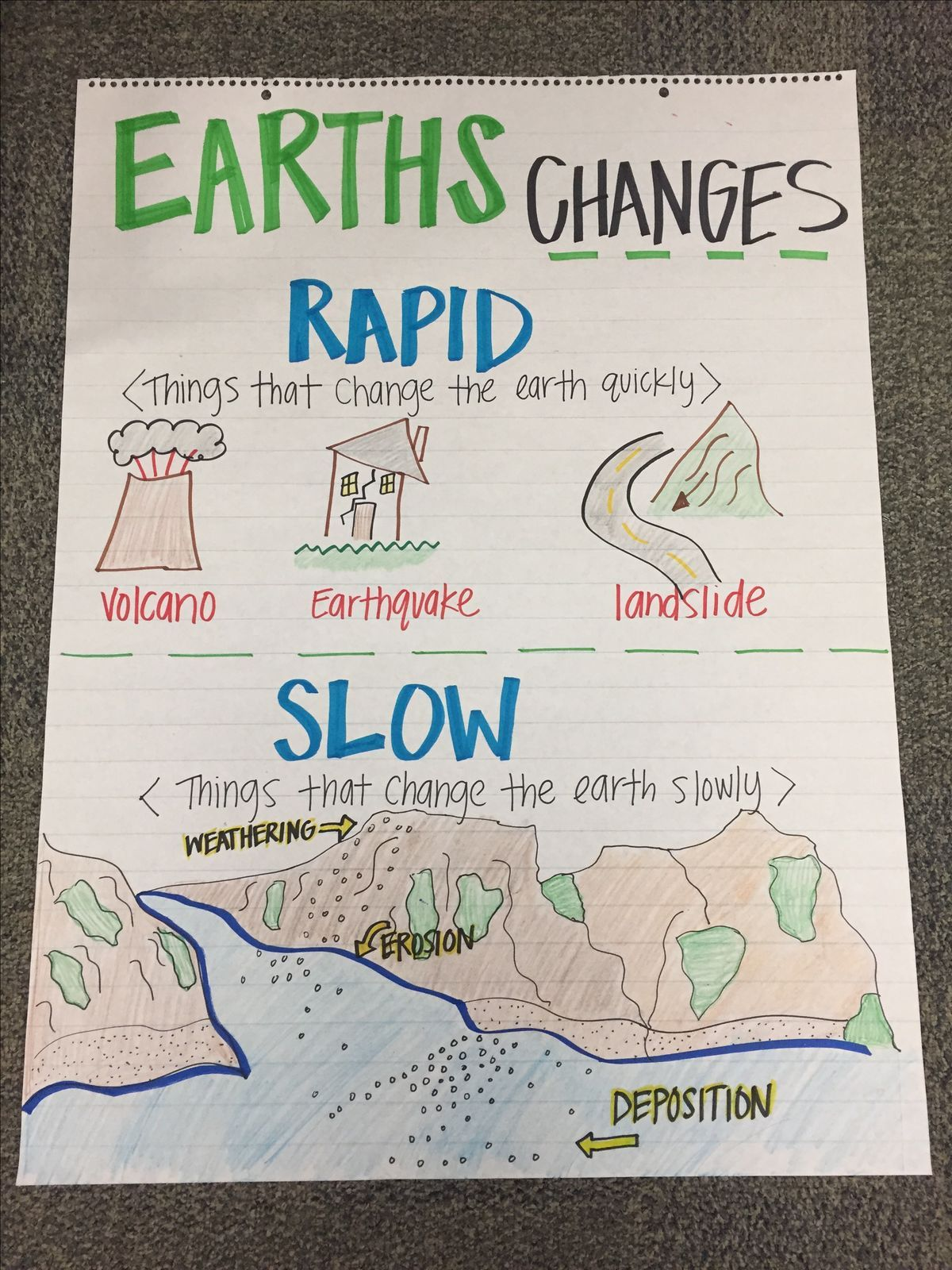 Earths Changes Anchor Chart Fourth Grade Science