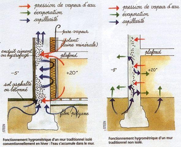 Comment Isoler De Lintrieur Un Mur Humide Isolation Extrieure