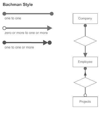 Bachman Style Cardinality Erd Relationship Diagram Diagram Relationship