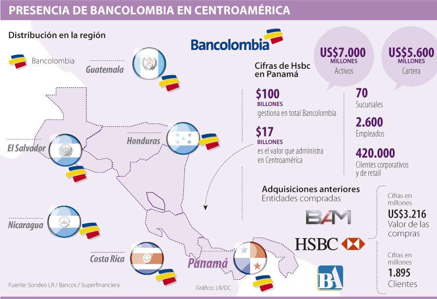 Presencia De Bancolombia En Centroam Rica Financiero Financiero Pinterest