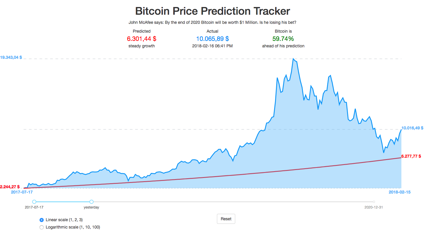 After 255 Straight Days On Track To The Mcafee Prediction The Price Just Dipped Below The Curve For The First Time Bitcoin Bitcoin Price Bitcoin Chart