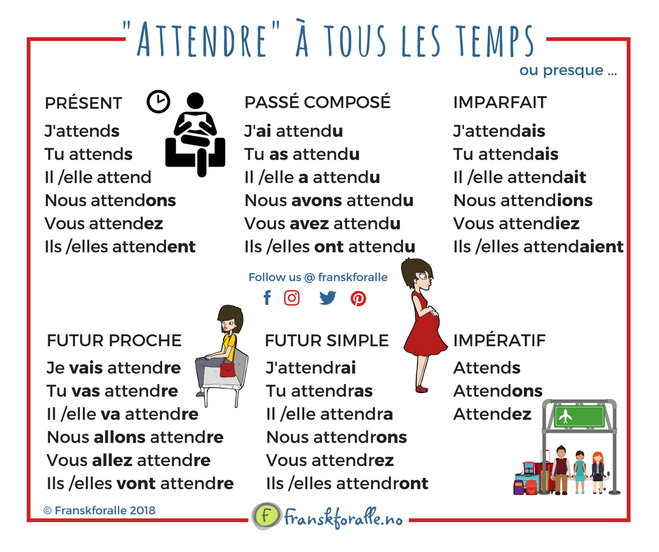Conjugaison Du Verbe Attendre French Language Lessons French Language French Vocabulary