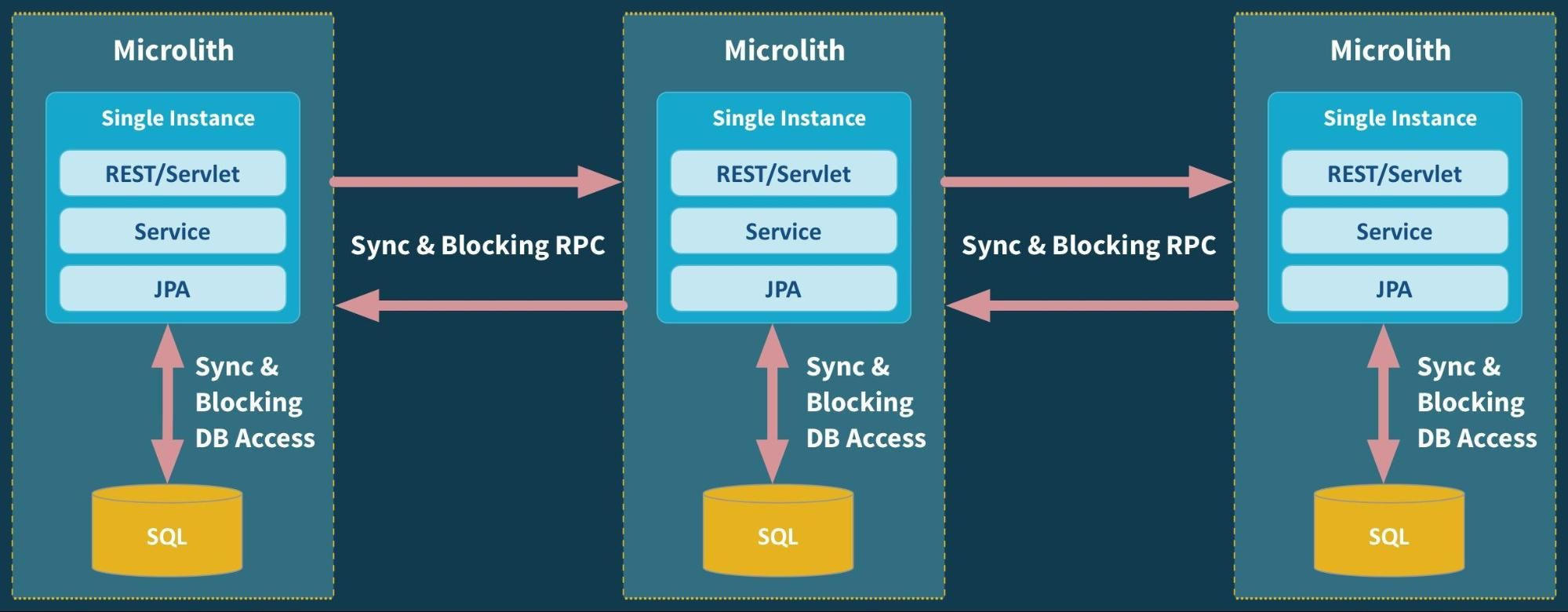 The evolution of scalable microservices Software